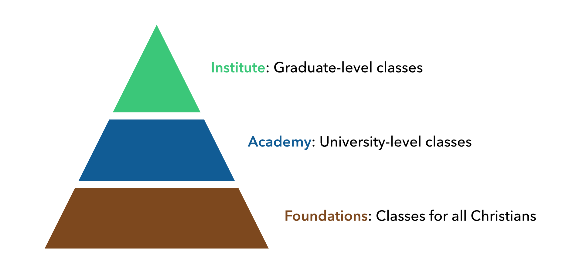Three Programs of Study